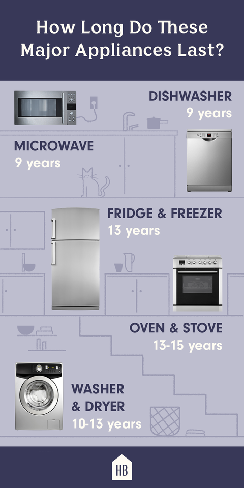 Surprising How Long All Major Household Appliance Should Last On Average Wiring Digital Resources Hetepmognl