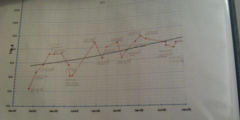 Galen Rupp's blood chart