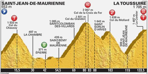 2015 Tour de France Stage 19