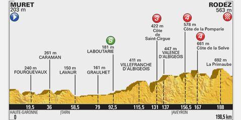 2015 Tour de Fance Stage 13: Muret to Rodez, 198.5km