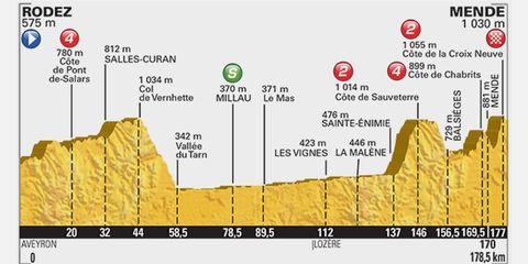 2015 Tour de France Stage 14 Preview: Rodez to Mende, 178.5km