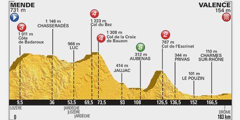 2015 Tour de Fance Stage 15: Mende to Valence