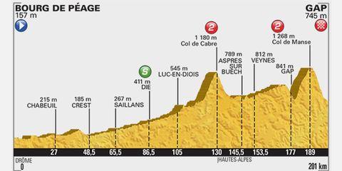 2015 Tour de France Stage 16: Bourg-de-Peage to Gap