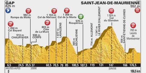 2015 Tour de France Stage 18: Gap to Saint-Jean-de-Maurienne, 186.5km
