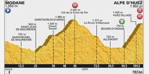 2015 Tour de France Stage 20: Modane Valfrejus to Alpe d'Huez