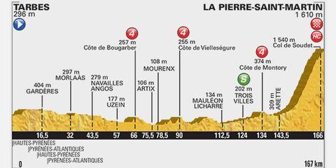 2015 Tour de France Stage 10: Tarbes to La Pierre-St-Martin