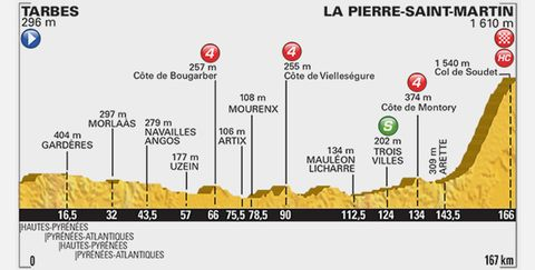 Tour de France Stage 10 Preview: Everything You Need to Know