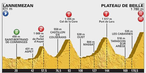 2015 Tour de Fance Stage 12: Lannemezan to Plateau-de-Beille