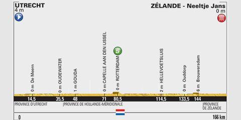 2015 Tour de Fance Stage 2