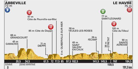 2015 Tour de France Stage 6