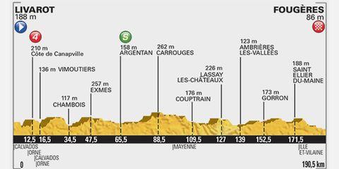 2015 Tour de France Stage 7