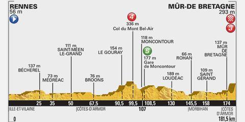2015 Tour de France Stage 8 Preview