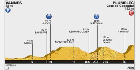 2015 Tour de Fance Stage 9 TTT