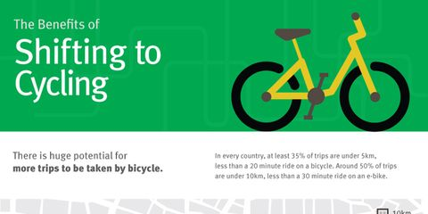 Bike commute: Institute for Transportation and Development Policy infographic about how shifting to bike commuting versus driving could save the environment and save money.
