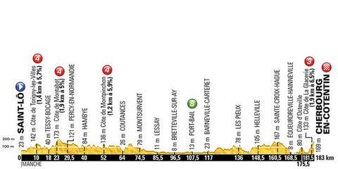 2016 tour de france stage 2