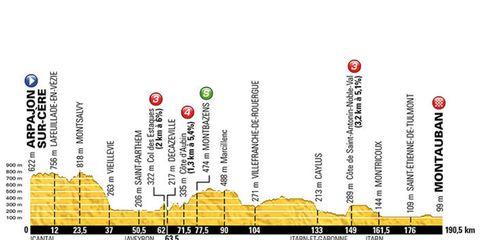 tour de france 2106 stage 6 elevation profile