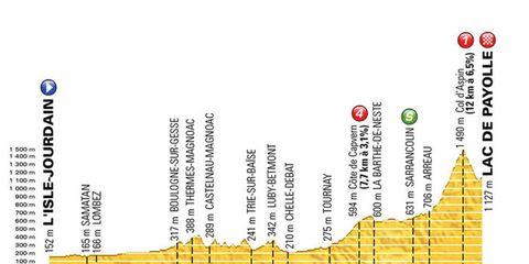 stage 7 tour de france 2016