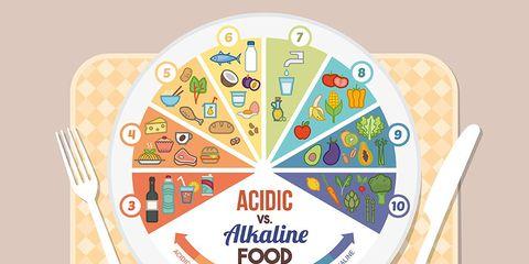 Alkaline diet food chart
