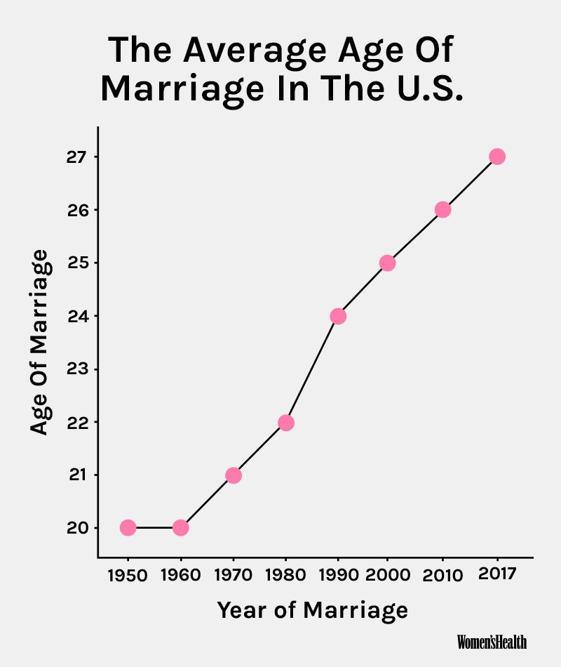 Average age to start dating in america