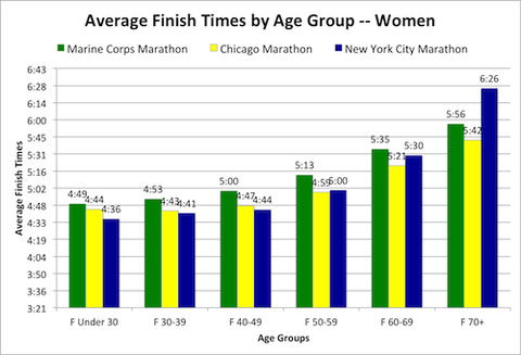 Finally Heres What The Finishing Times Look Like As A Percentage Of Total Finishers When Grouped In 30 Minute Increments If You Ran One Three
