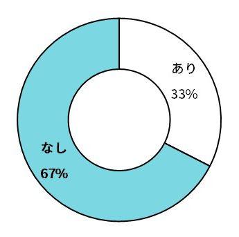 Circle, Diagram,