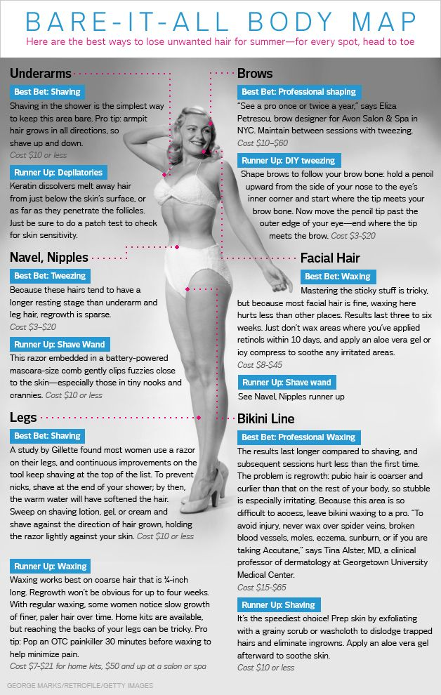 How to get rid of unwanted hair on body