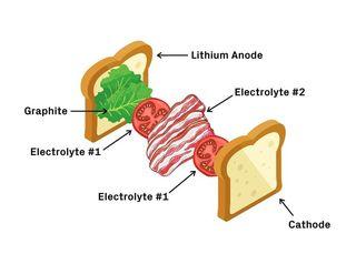 batería de metal de litio