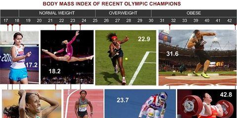 BMIs of Champions - Women