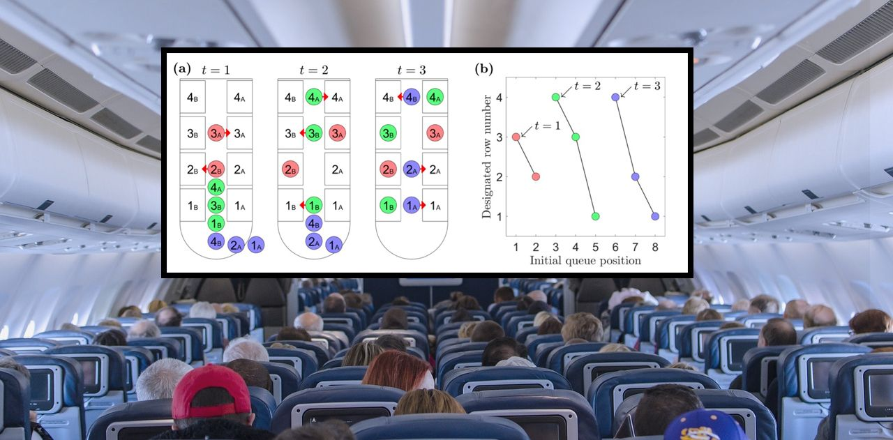Math Proves the Fastest, Most Efficient Way to Board a Plane
