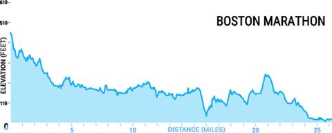 Boston Marathon Course Elevation Map.Chicago Marathon Course Elevation Map