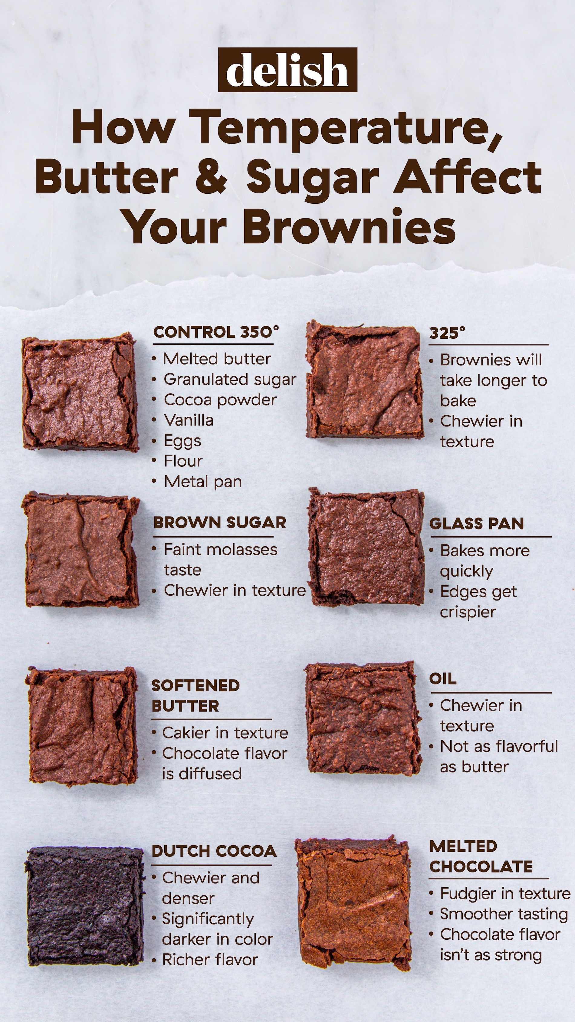 This Is How Temperature, Butter, And Sugar Affect Your Brownies