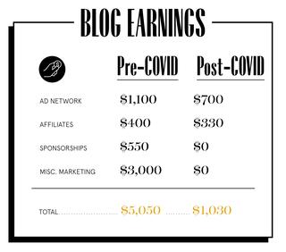 Blog revenue