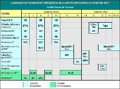 Calendario De Vacunas Infantil.Calendario De Vacunacion Infantil 2019 Vacunas Recomendadas Por