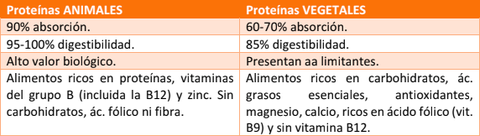 Estas Son Las Diferencias Ente Las Proteínas Animal Y Vegetal
