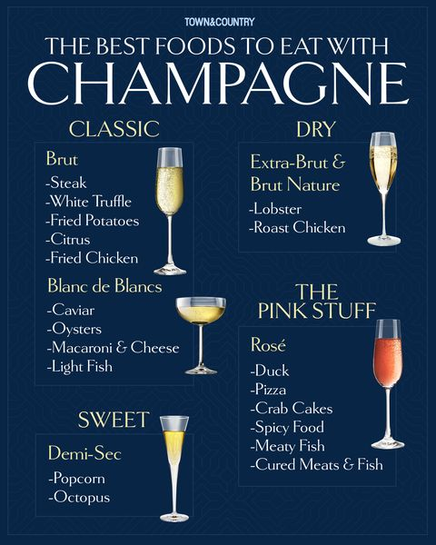 A chart of food pairings for champagne