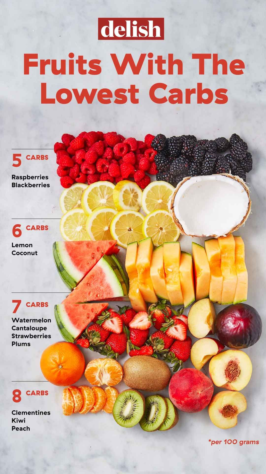 image about Low Carb Fruits and Vegetables Printable List named Small-Carb Culmination And Berries Consultant Towards The Simplest Culmination For