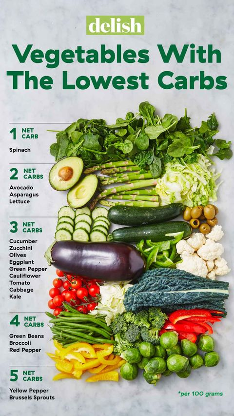 Lowest Carb Vegetables Visual Guide Chart Of Lowest Carb Veggies