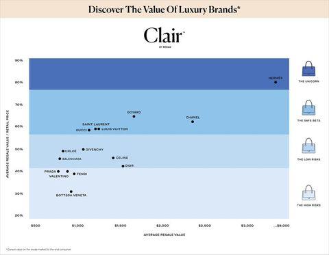 clair-value-luxurybrands-