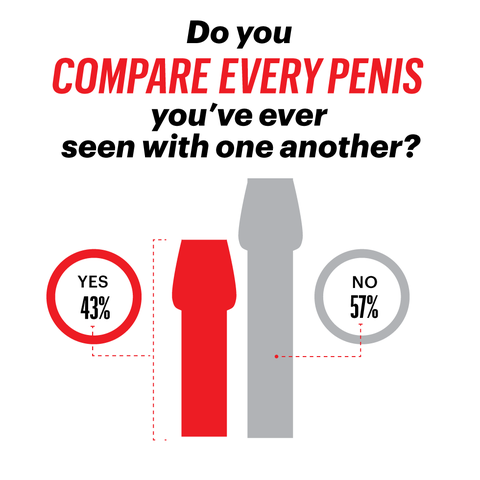 Mexican average penis of a size the is what The 5