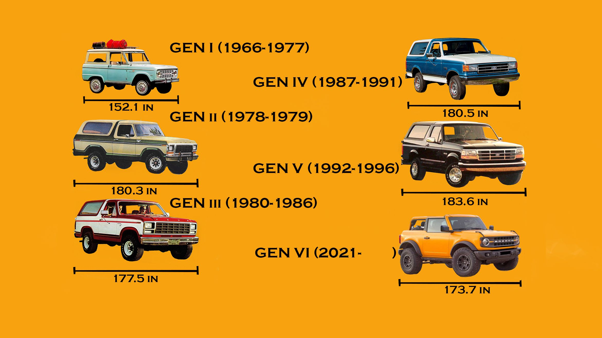 Here S How The 2021 Ford Bronco S Size Compares To Broncos Past