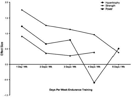 Combining Strength and Endurance Training