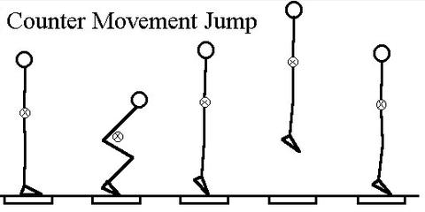 Counter Movement Jump Illustration