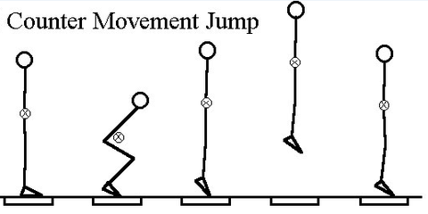 Simple Jump Test Might Predict Race Performance