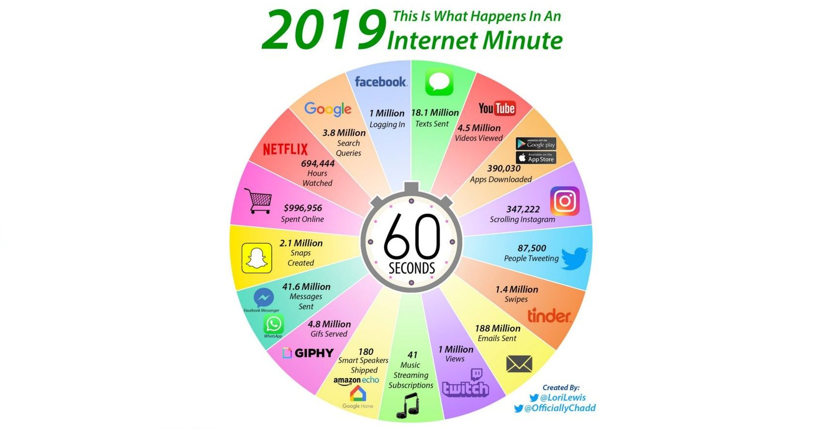 Cosa succede su internet in un minuto