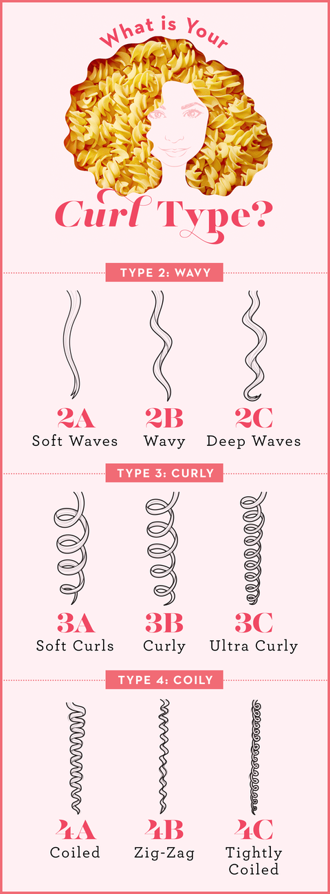 what is your curl type