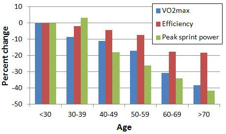 Efficiency and Aging