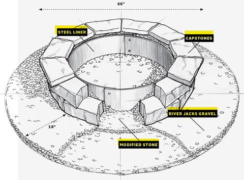 Diy Fire Pit How To Build A Fire Pit