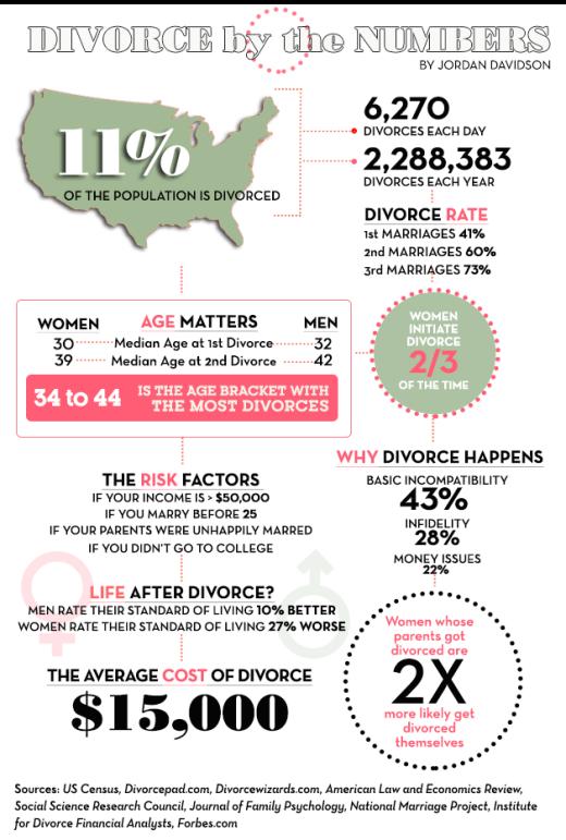 2nd marriage divorce statistics