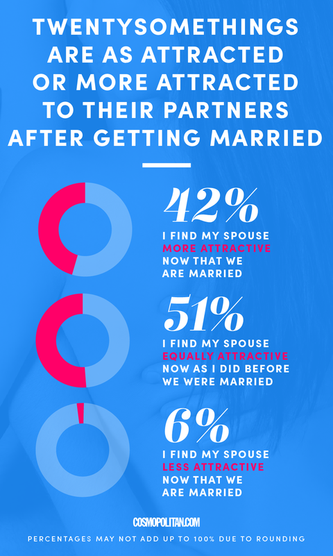 why not to get married