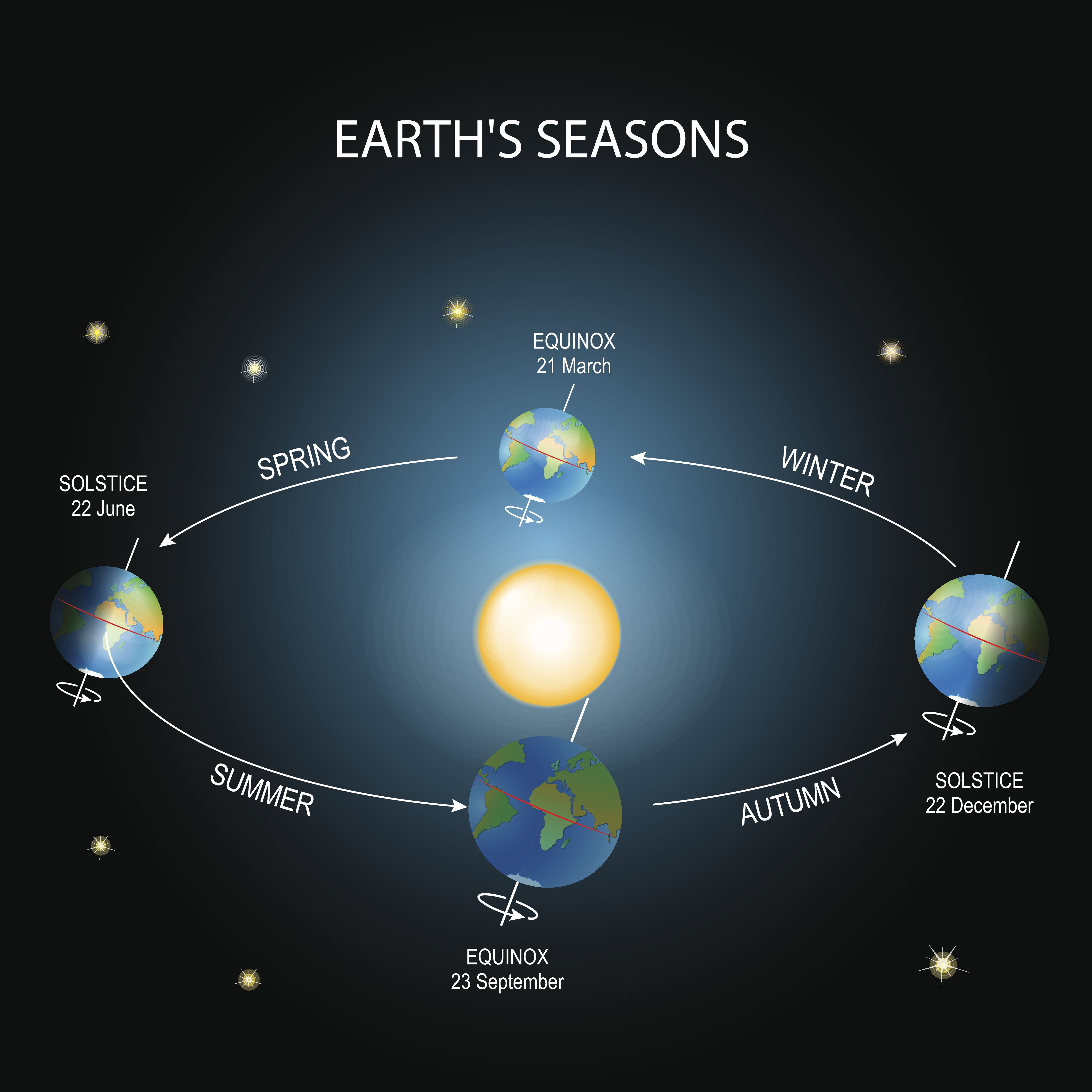 diagram of a spring solstice what is the spring equinox  when is the spring equinox 2019   what is the spring equinox  when is